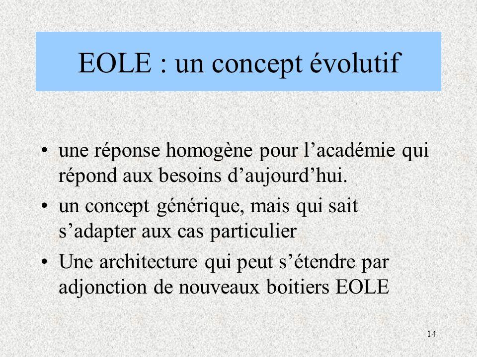 14 EOLE : un concept évolutif une réponse homogène pour l'académie qui répond aux besoins d'aujourd'hui.