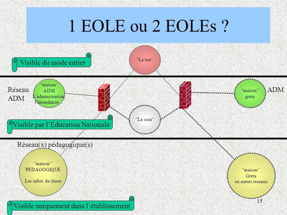 15 1 EOLE ou 2 EOLEs . La cour maison ADM L'administration, l'intendance...