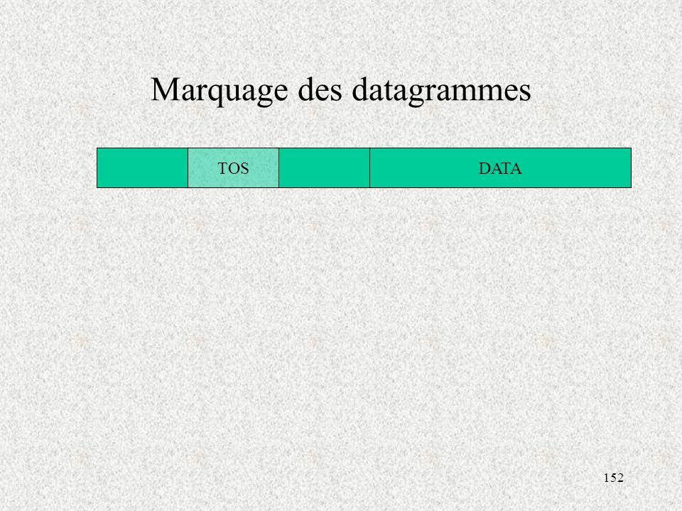 152 Marquage des datagrammes TOSDATA