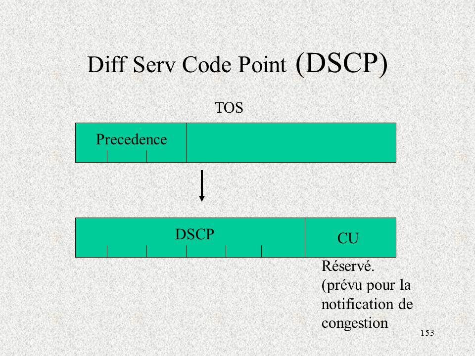 153 Diff Serv Code Point (DSCP) DSCP CU TOS Precedence Réservé.