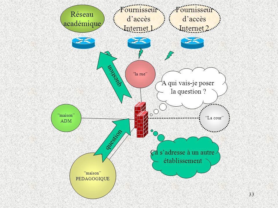 33 maison ADM maison PEDAGOGIQUE Réseau académique Fournisseur d'accès Internet 1 Fournisseur d'accès Internet 2 La cour la rue question A qui vais-je poser la question .