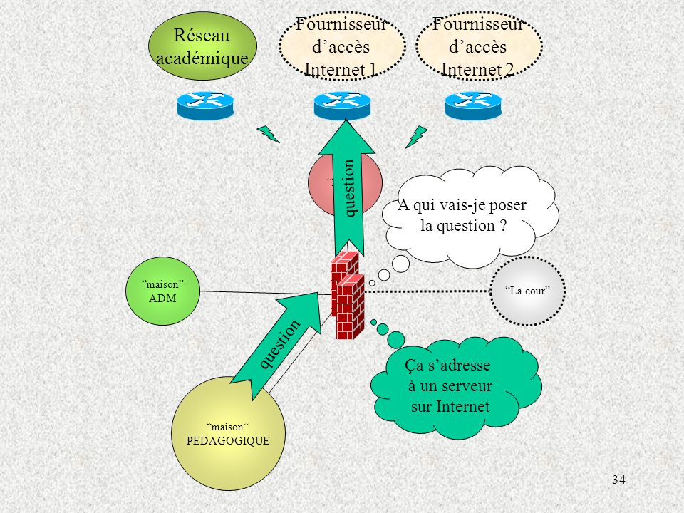 34 maison ADM maison PEDAGOGIQUE Réseau académique Fournisseur d'accès Internet 1 Fournisseur d'accès Internet 2 La cour la rue question A qui vais-je poser la question .