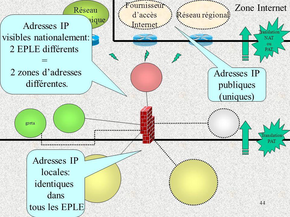 44 Réseau académique Fournisseur d'accès Internet Réseau régional greta Zone Internet Translation PAT Translation NAT ou PAT Adresses IP publiques (uniques) Adresses IP visibles nationalement: 2 EPLE différents = 2 zones d'adresses différentes.