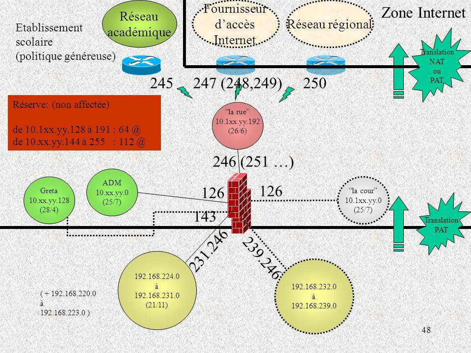 48 Réseau académique Fournisseur d'accès Internet Réseau régional Zone Internet Translation PAT Translation NAT ou PAT ADM 10.xx.yy.0 (25/7) 126 la cour 10.1xx.yy.0 (25/7) 126 246 (251 …) la rue 10.1xx.yy.192 (26/6) 250245247 (248,249) ( + 192.168.220.0 à 192.168.223.0 ) 192.168.224.0 à 192.168.231.0 (21/11) 231.246 Greta 10.xx.yy.128 (28/4) 143 192.168.232.0 à 192.168.239.0 239.246 Réserve: (non affectée) de 10.1xx.yy.128 à 191 : 64 @ de 10.xx.yy.144 à 255 : 112 @ Etablissement scolaire (politique généreuse)
