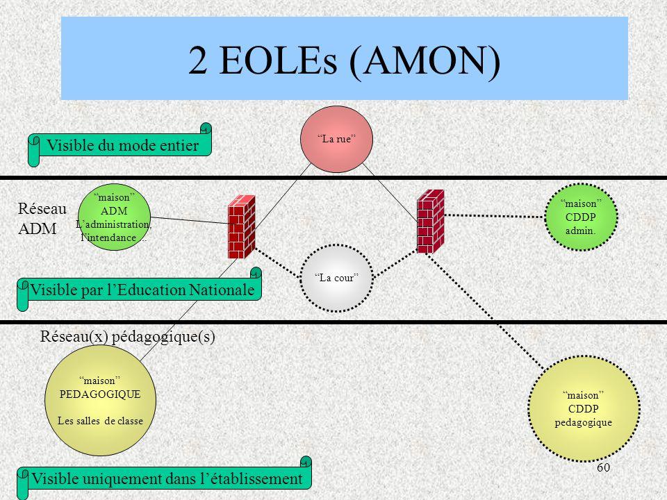 60 2 EOLEs (AMON) La cour maison ADM L'administration, l'intendance...