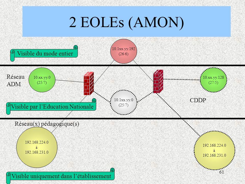 61 2 EOLEs (AMON) 10.1xx.yy.0 (25/7) 10.xx.yy.0 (25/7) 192.168.224.0 à 192.168.231.0 10.1xx.yy.192 (26/6) Réseau ADM Réseau(x) pédagogique(s) 192.168.224.0 à 192.168.231.0 10.xx.yy.128 (27/5) Visible par l'Education Nationale Visible uniquement dans l'établissement Visible du mode entier CDDP