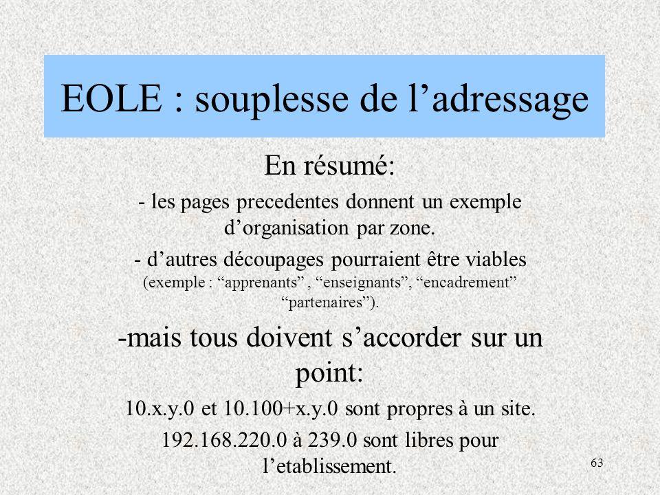 63 EOLE : souplesse de l'adressage En résumé: - les pages precedentes donnent un exemple d'organisation par zone.