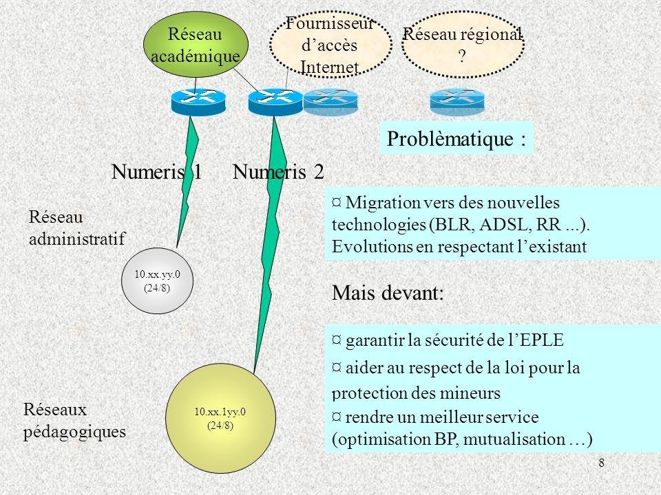 8 10.xx.yy.0 (24/8) 10.xx.1yy.0 (24/8) Réseaux pédagogiques Réseau administratif Fournisseur d'accès Internet Réseau régional .
