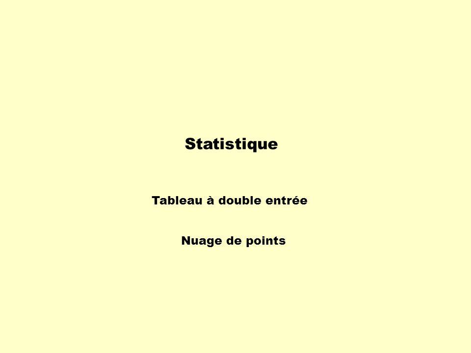 Attention: Âge Taille 111213141516 [120, 130[ [130, 140[ [140, 150[ [150, 160[ [160, 170[ [170, 180] Total (cm) 1 1 4 1 1 1 1 2 1 1 1 1 3 1 0 6 4 6 2 25344119 La ligne « Âge » dans ce tableau est dans le même sens que l'axe des abscisses du nuage de points.