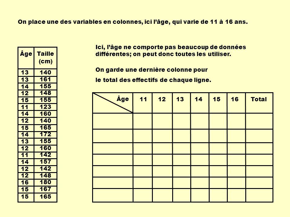 Âge 111213141516Total On place une des variables en colonnes, ici l'âge, qui varie de 11 à 16 ans. On garde une dernière colonne pour le total des eff