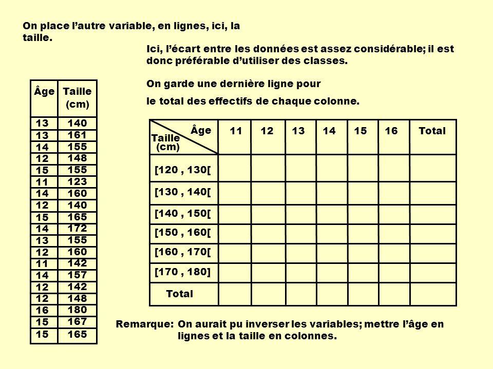 Âge 111213141516 [120, 130[ [130, 140[ [140, 150[ [150, 160[ [160, 170[ [170, 180] Total On place l'autre variable, en lignes, ici, la taille. 13 14 1