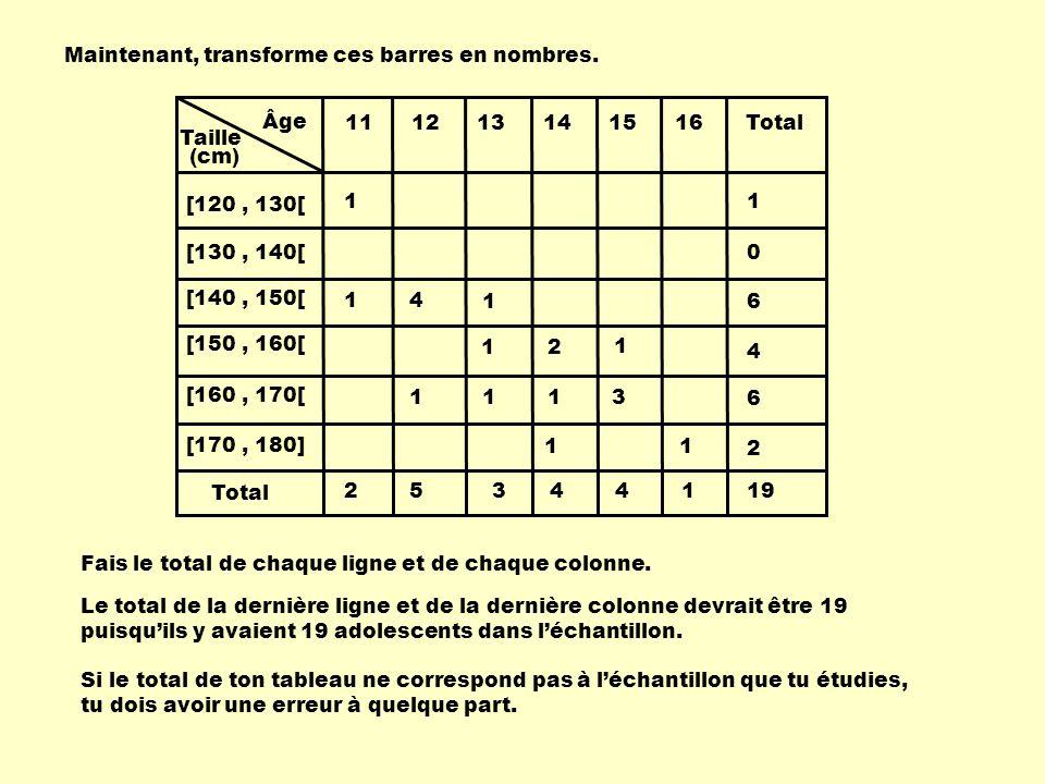 Âge Taille 111213141516 [120, 130[ [130, 140[ [140, 150[ [150, 160[ [160, 170[ [170, 180] Total (cm) Maintenant, transforme ces barres en nombres. 1 1
