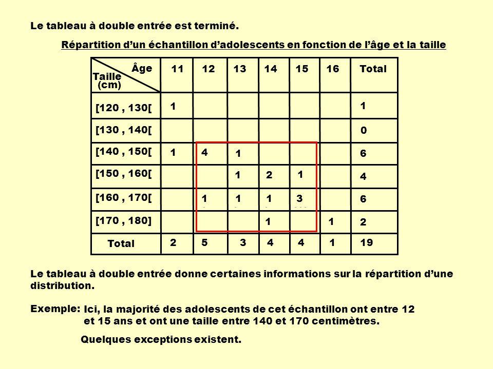 Âge Taille 111213141516 [120, 130[ [130, 140[ [140, 150[ [150, 160[ [160, 170[ [170, 180] Total (cm) 1 14 1 1 1 1 2 1 1 1 1 3 1 0 6 4 6 2 25344119 Le