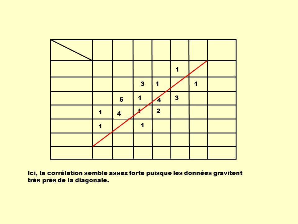 1 1 4 1 1 2 1 1 1 1 3 5 3 4 Ici, la corrélation semble assez forte puisque les données gravitent très près de la diagonale.