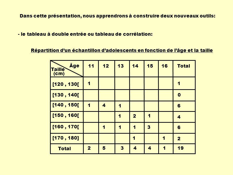 Âge Taille 111213141516Total (cm) 25344119 [120, 130[ 1 1 [130, 140[ 0 [140, 150[ 1 4 1 6 [150, 160[ 1 2 1 4 [160, 170[ 11 1 3 6 [170, 180] 11 2 Pour que la colonne soit dans le même sens, il faudrait l'écrire de bas en haut comme l'axe des ordonnées.