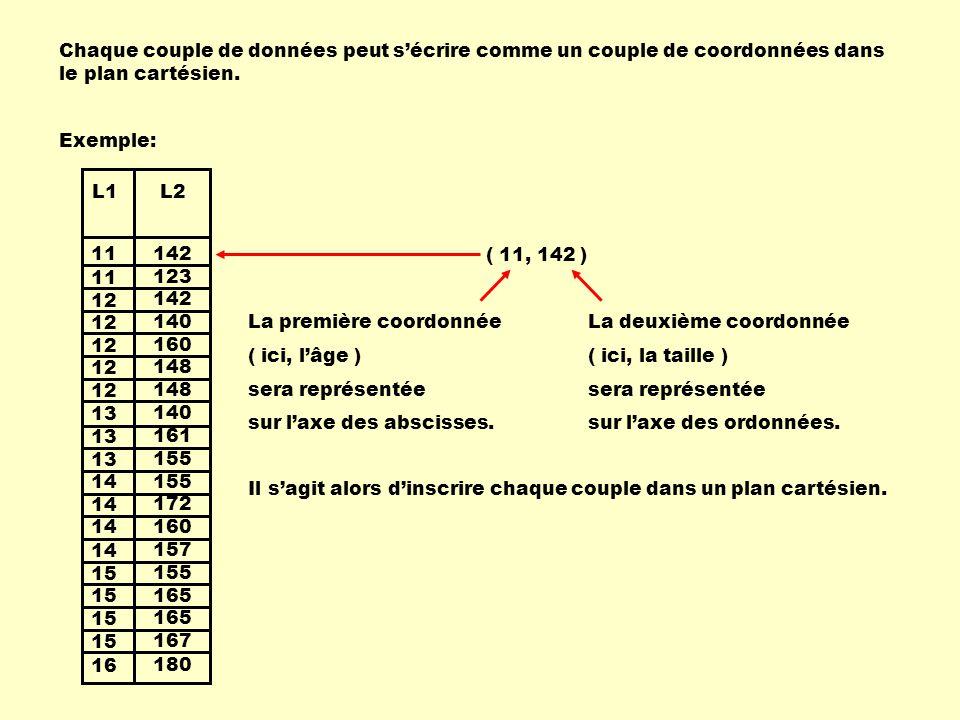 11 12 13 14 15 16 13 142 123 142 140 160 148 140 155 172 160 157 155 165 167 180 161 L1L2 Chaque couple de données peut s'écrire comme un couple de co