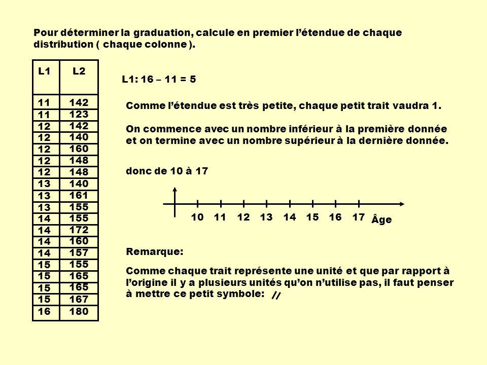 11 12 13 14 15 16 13 142 123 142 140 160 148 140 155 172 160 157 155 165 167 180 161 L1L2 Pour déterminer la graduation, calcule en premier l'étendue