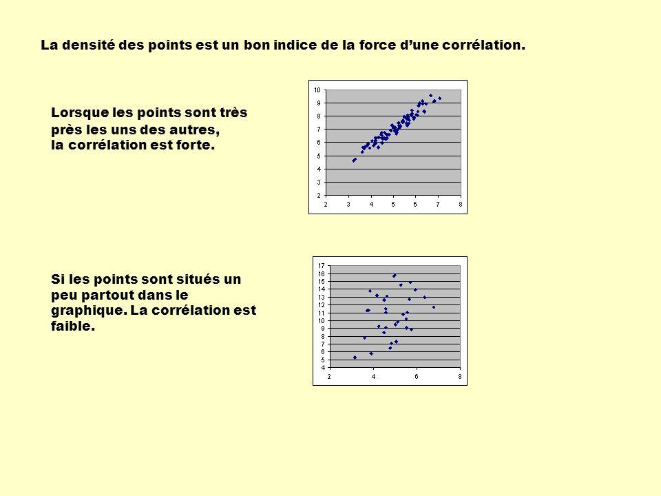 La densité des points est un bon indice de la force d'une corrélation. Lorsque les points sont très près les uns des autres, la corrélation est forte.