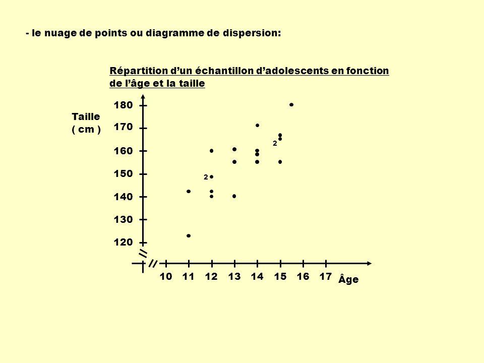 - le nuage de points ou diagramme de dispersion: 1011121314151617 Âge 120 130 140 150 160 170 Taille ( cm ) 180 Répartition d'un échantillon d'adolesc