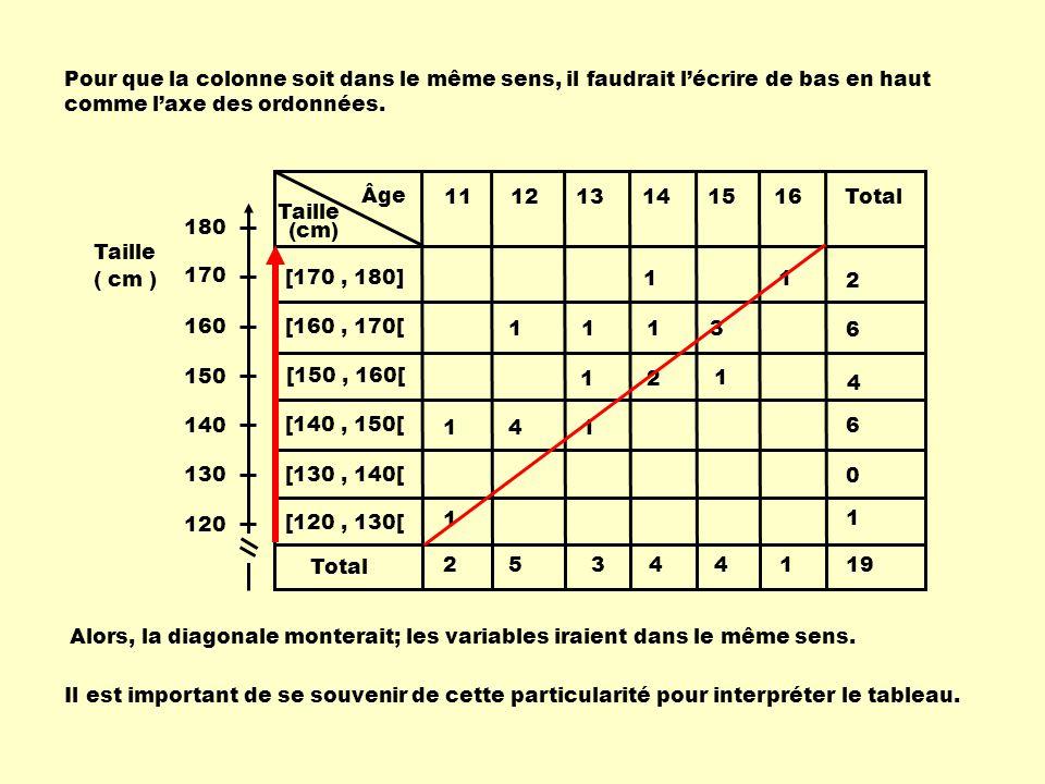 Âge Taille 111213141516Total (cm) 25344119 [120, 130[ 1 1 [130, 140[ 0 [140, 150[ 1 4 1 6 [150, 160[ 1 2 1 4 [160, 170[ 11 1 3 6 [170, 180] 11 2 Pour