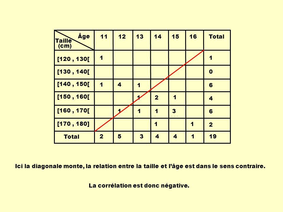 Âge Taille 111213141516 [120, 130[ [130, 140[ [140, 150[ [150, 160[ [160, 170[ [170, 180] Total (cm) 1 14 1 1 1 1 2 1 1 1 1 3 1 0 6 4 6 2 25344119 La