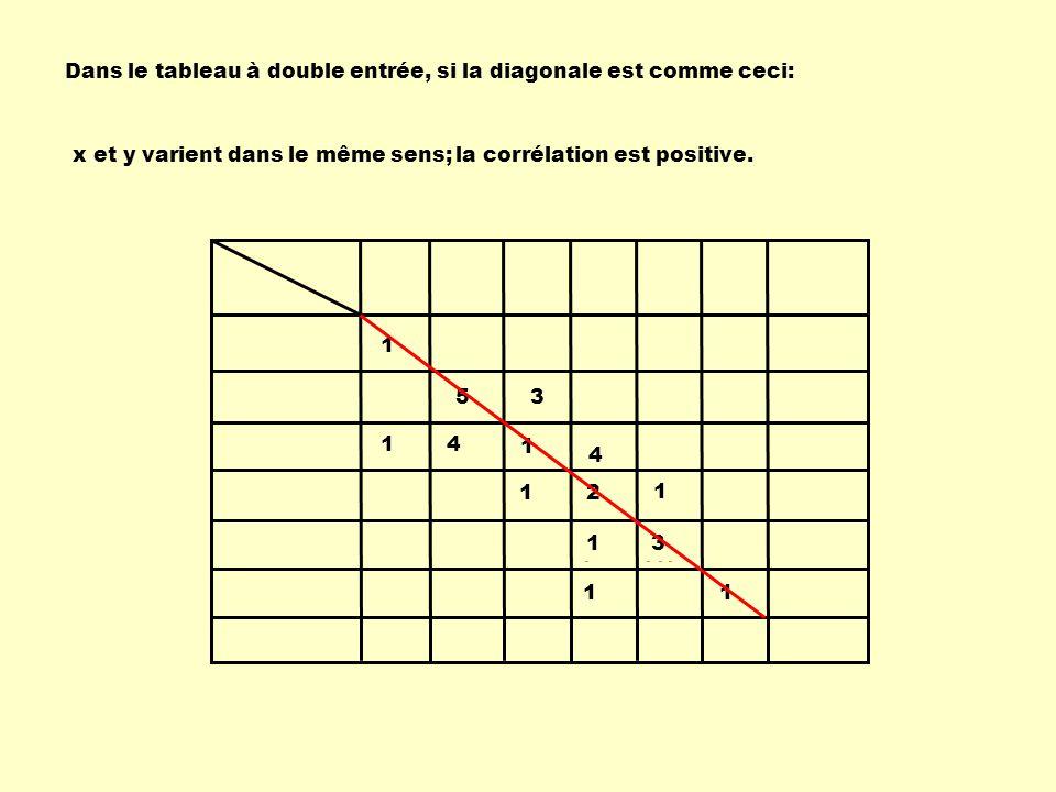 1 14 1 1 2 1 1 1 1 3 53 4 Dans le tableau à double entrée, si la diagonale est comme ceci: x et y varient dans le même sens;la corrélation est positiv