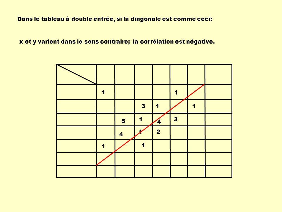 Dans le tableau à double entrée, si la diagonale est comme ceci: x et y varient dans le sens contraire; 1 1 4 1 1 2 1 1 1 1 3 5 3 4 la corrélation est