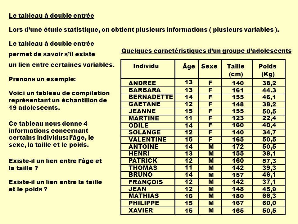 Le tableau à double entrée Lors d'une étude statistique, on obtient plusieurs informations ( plusieurs variables ). Le tableau à double entrée permet