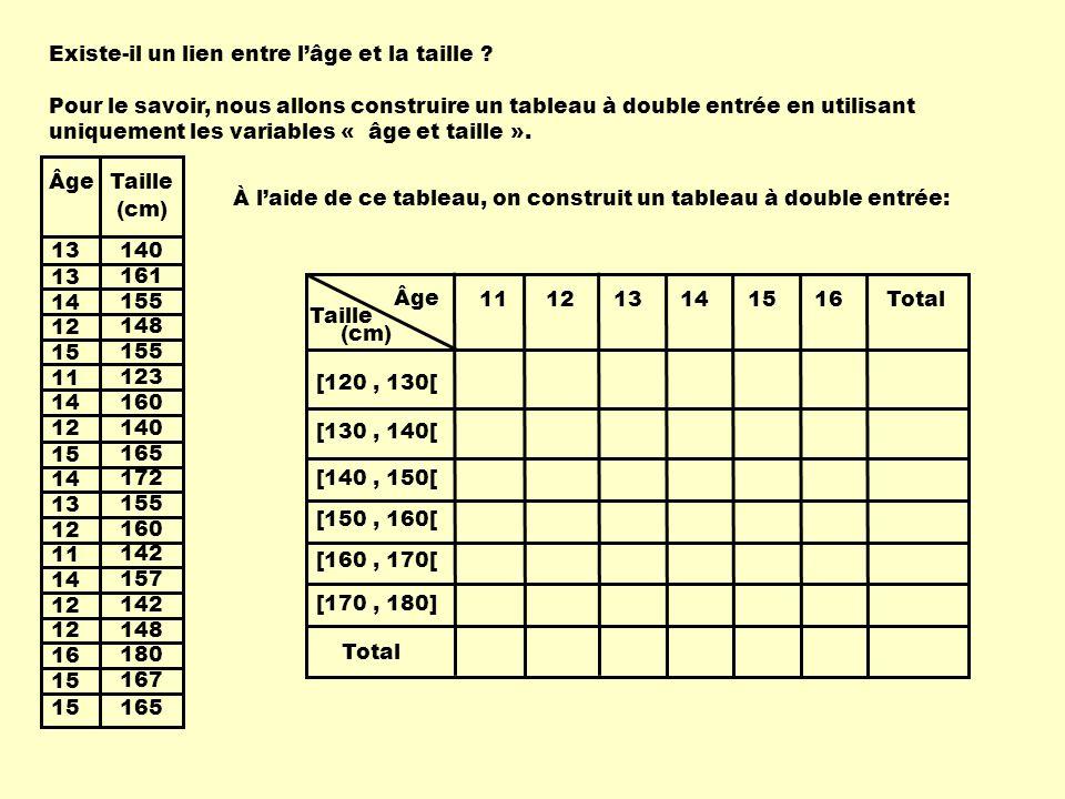 Âge Taille 111213141516 [120, 130[ [130, 140[ [140, 150[ [150, 160[ [160, 170[ [170, 180] Total (cm) 1 14 1 1 1 1 2 1 1 1 1 3 1 0 6 4 6 2 25344119 Mais cette façon d'estimer une corrélation à partir d'un tableau est peu précise; elle donne une idée mais reste très approximative.