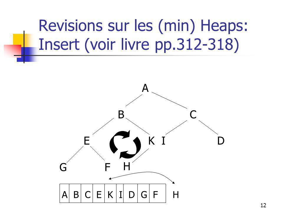 12 Revisions sur les (min) Heaps: Insert (voir livre pp.312-318) A B C E K I D G F A B C E K I D G F H H