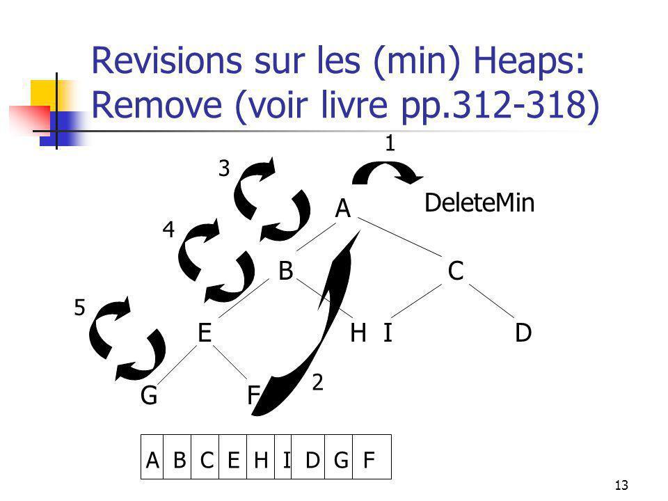 13 Revisions sur les (min) Heaps: Remove (voir livre pp.312-318) A B C E H I D G F A B C E H I D G F DeleteMin 1 2 5 3 4