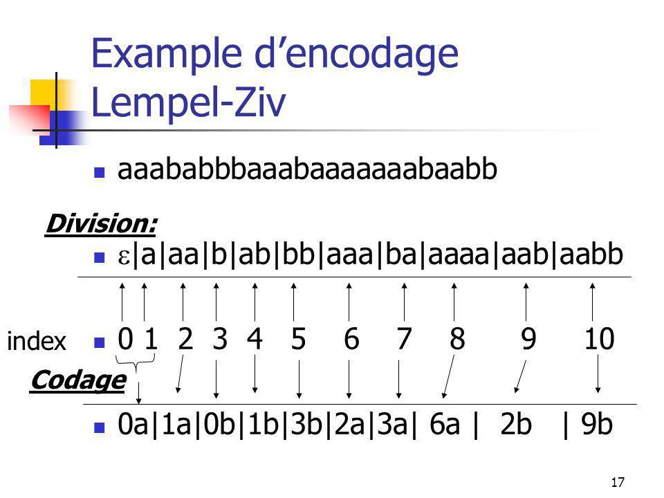 17 Example d'encodage Lempel-Ziv aaababbbaaabaaaaaaabaabb  |a|aa|b|ab|bb|aaa|ba|aaaa|aab|aabb 0 1 2 3 4 5 6 7 8 9 10 0a|1a|0b|1b|3b|2a|3a| 6a | 2b | 9b Division: index Codage