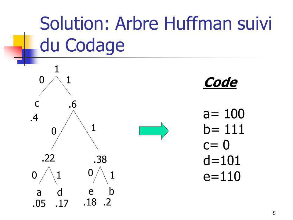 8 Solution: Arbre Huffman suivi du Codage a d.05.17.22 e b.18.2.38.6.4 1 01 0 1 01 0 1 c Code a= 100 b= 111 c= 0 d=101 e=110