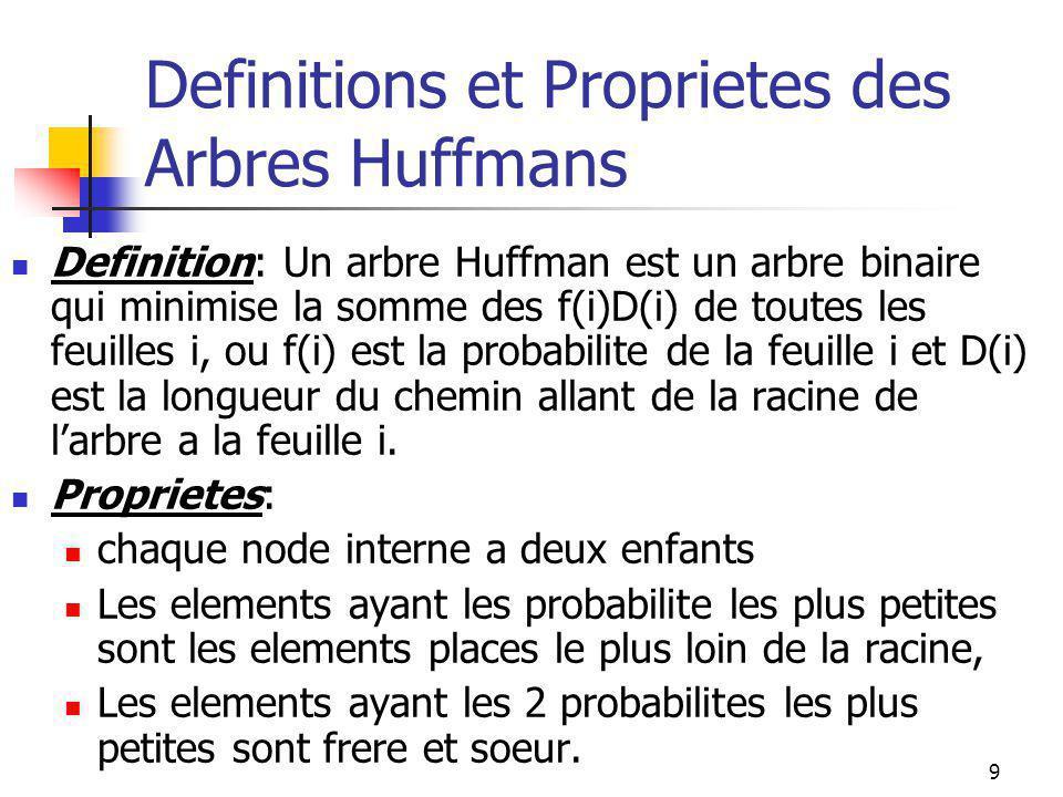 9 Definitions et Proprietes des Arbres Huffmans Definition: Un arbre Huffman est un arbre binaire qui minimise la somme des f(i)D(i) de toutes les feuilles i, ou f(i) est la probabilite de la feuille i et D(i) est la longueur du chemin allant de la racine de l'arbre a la feuille i.