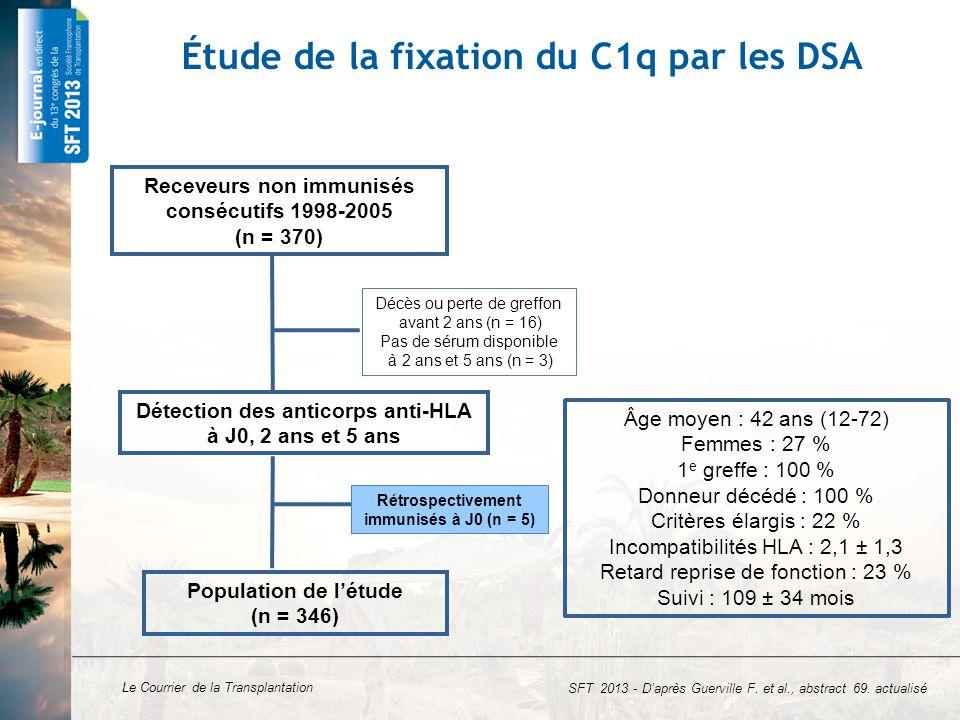 Le Courrier de la Transplantation Étude de la fixation du C1q par les DSA Receveurs non immunisés consécutifs 1998-2005 (n = 370) Décès ou perte de gr