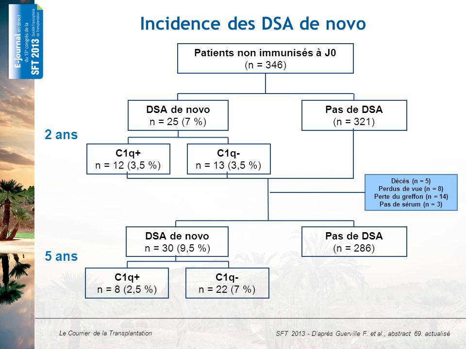 Le Courrier de la Transplantation Incidence des DSA de novo SFT 2013 - D'après Guerville F. et al., abstract 69. actualisé DSA de novo n = 25 (7 %) Pa
