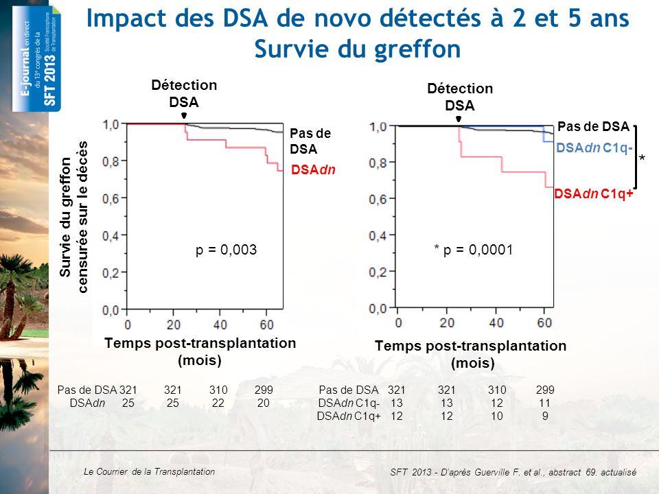 Le Courrier de la Transplantation Impact des DSA de novo à 2 et/ou 5 ans Survie du greffon Temps post-transplantation (mois) Survie du greffon censurée sur le décès Pas de DSA DSAdn C1q- à 2 ans et 5 ans DSAdn C1q+ DSAdn C1q- à 5 ans p = 0,002 p = 0,0004 Détection DSA Détection DSA DSA de novo C1q+ : facteurs de risque SFT 2013 - D'après Guerville F.