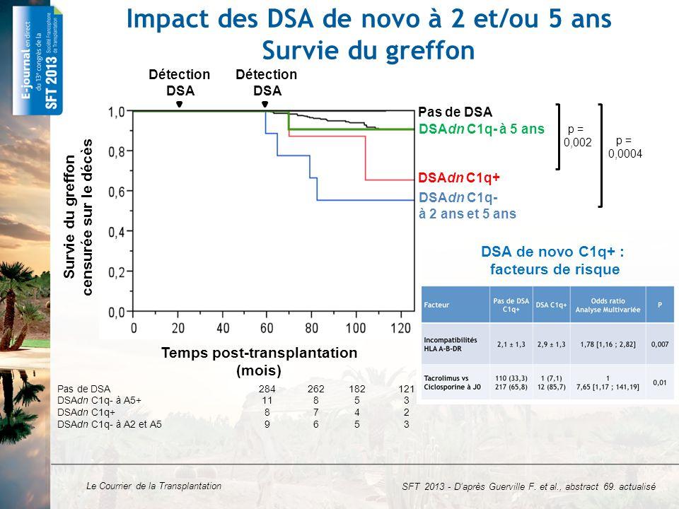 Le Courrier de la Transplantation Conclusions DSA de novo fixant le C1q non fréquents Apparition favorisée par : les incompatibilités HLA le traitement par ciclosporine (vs tacrolimus) Une MFI élevée prédit la fixation du C1q par les DSA de novo Impact précoce des DSA de novo C1q+ sur la survie du greffon Impact des DSA de novo C1q- si exposition prolongée SFT 2013 - D'après Guerville F.