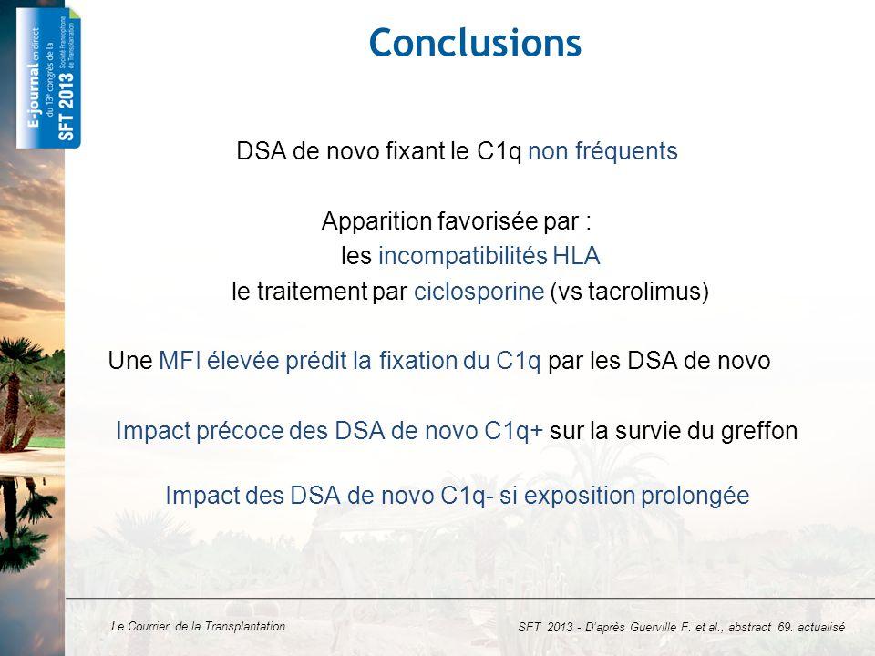 Le Courrier de la Transplantation Conclusions DSA de novo fixant le C1q non fréquents Apparition favorisée par : les incompatibilités HLA le traitemen