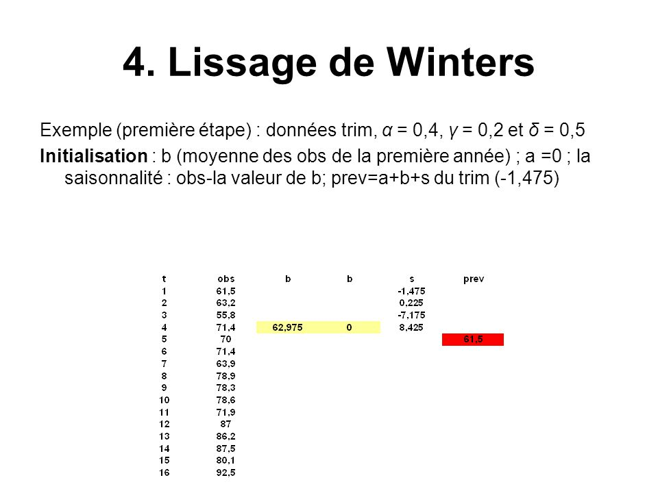 4. Lissage de Winters Exemple (première étape) : données trim, α = 0,4, γ = 0,2 et δ = 0,5 Initialisation : b (moyenne des obs de la première année) ;