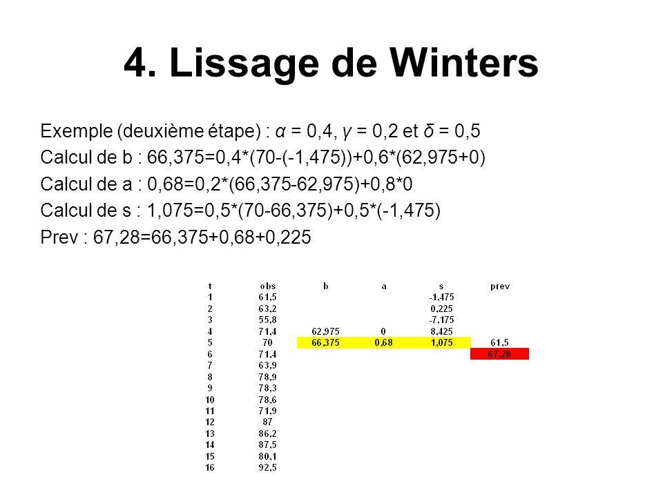 4. Lissage de Winters Exemple (deuxième étape) : α = 0,4, γ = 0,2 et δ = 0,5 Calcul de b : 66,375=0,4*(70-(-1,475))+0,6*(62,975+0) Calcul de a : 0,68=