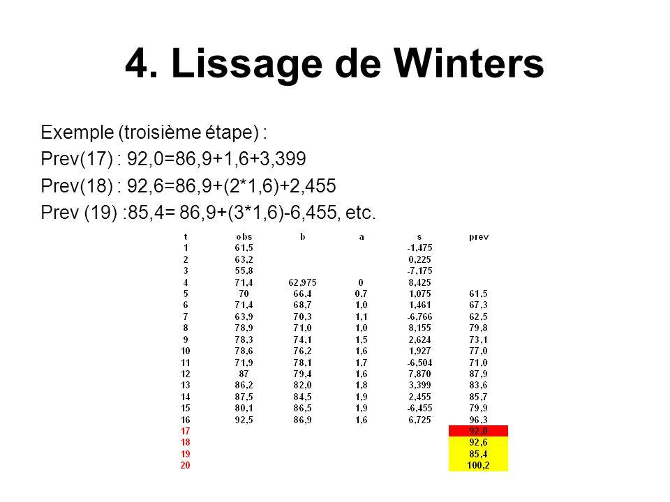 4. Lissage de Winters Exemple (troisième étape) : Prev(17) : 92,0=86,9+1,6+3,399 Prev(18) : 92,6=86,9+(2*1,6)+2,455 Prev (19) :85,4= 86,9+(3*1,6)-6,45