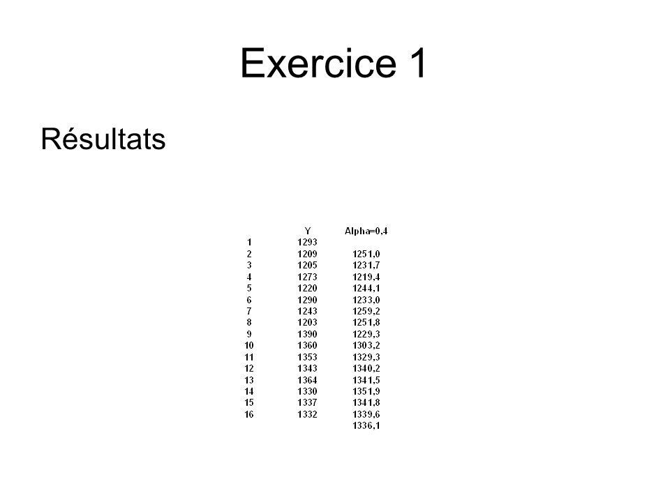 Exercice 1 Résultats