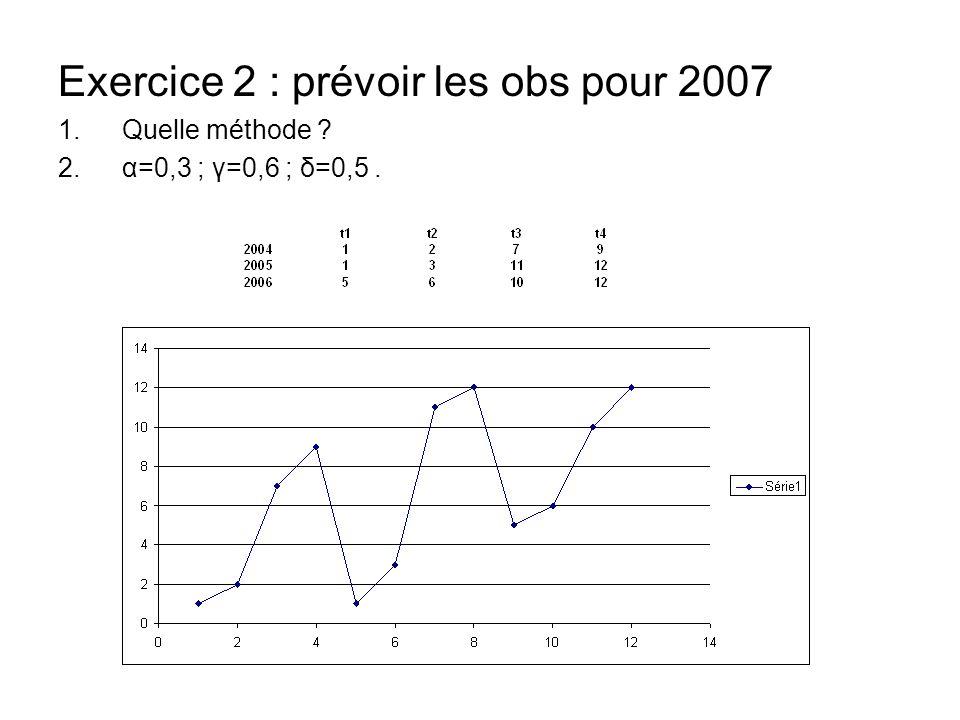 Exercice 2 : prévoir les obs pour 2007 1.Quelle méthode ? 2.α=0,3 ; γ=0,6 ; δ=0,5.