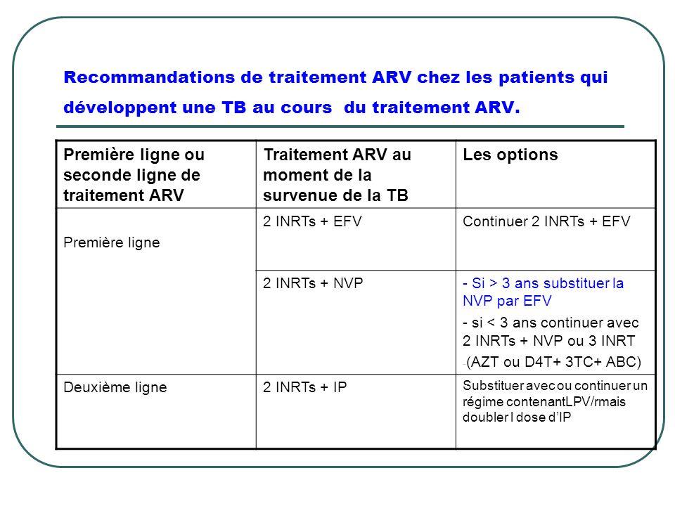 Recommandations de traitement ARV chez les patients qui développent une TB au cours du traitement ARV. Première ligne ou seconde ligne de traitement A