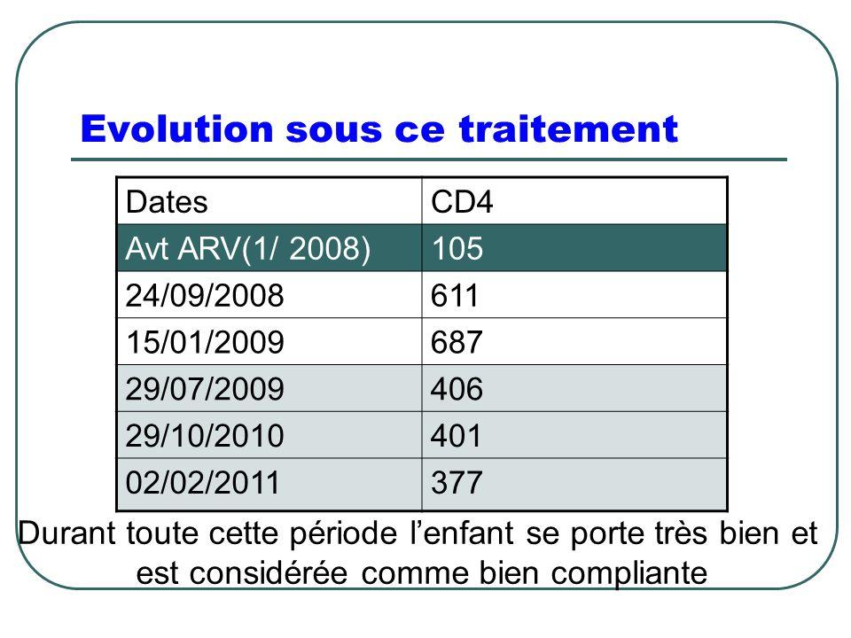 Evolution sous ce traitement DatesCD4 Avt ARV(1/ 2008)105 24/09/2008611 15/01/2009687 29/07/2009406 29/10/2010401 02/02/2011377 Durant toute cette période l'enfant se porte très bien et est considérée comme bien compliante