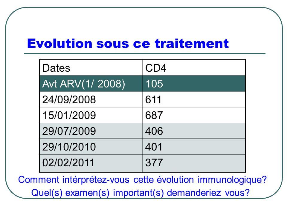 Evolution sous ce traitement DatesCD4 Avt ARV(1/ 2008)105 24/09/2008611 15/01/2009687 29/07/2009406 29/10/2010401 02/02/2011377 Comment intérprétez-vo