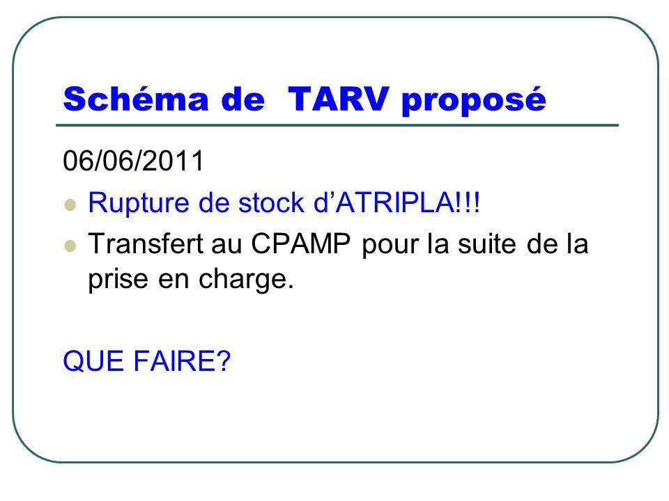 Schéma de TARV proposé 06/06/2011 Rupture de stock d'ATRIPLA!!! Transfert au CPAMP pour la suite de la prise en charge. QUE FAIRE?
