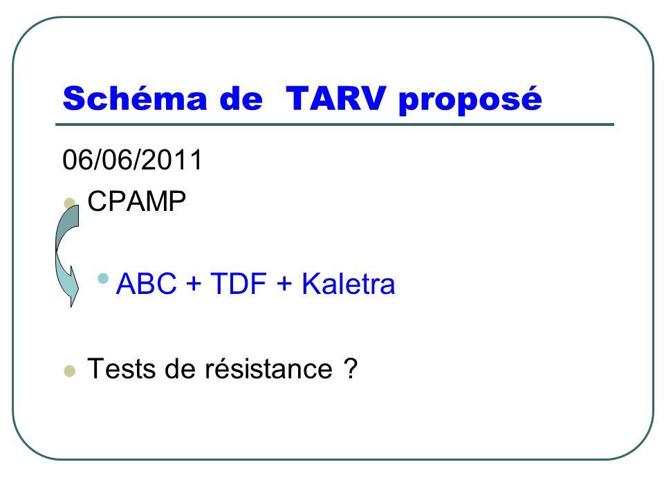 Schéma de TARV proposé 06/06/2011 CPAMP ABC + TDF + Kaletra Tests de résistance ?