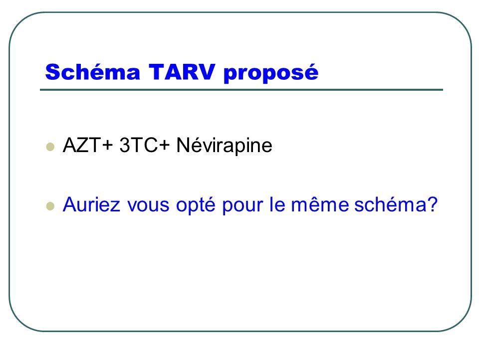 Schéma TARV proposé AZT+ 3TC+ Névirapine Auriez vous opté pour le même schéma